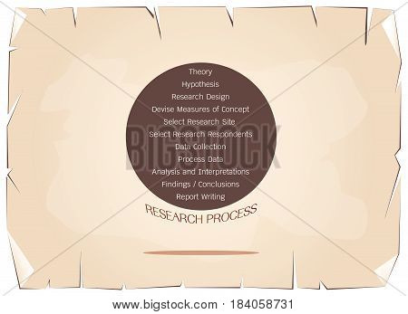 Business and Marketing or Social Research Process, 11 Step of Research Methods on Old Antique Vintage Grunge Paper Texture Background.