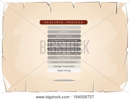 Business and Marketing or Social Research Process,Eleven Step of Research Methods on Old Antique Vintage Grunge Paper Texture Background.
