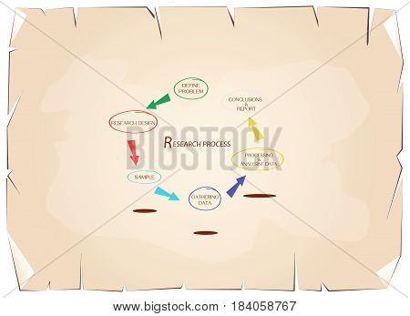 Business and Marketing or Social Research Process, 6 Step of Research Methods on Old Antique Vintage Grunge Paper Texture Background.