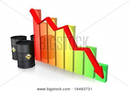 Illustration of three oil barrels and a red arrow along the decline of a colorful bar graph