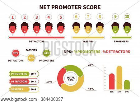 Nps. Net Promoter Score Calculating Formula. Promoter, Passive And Detractor Visualization Chart Wit
