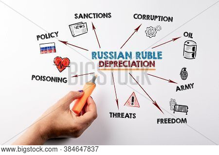 Russian Ruble Depreciation. Policy, Sanctions, Oil And Poisoning Concept. Chart With Keywords And Ic