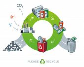 Life cycle of metal recycling simplified scheme illustration in cartoon style showing transformation of raw material to metal can products. Energy and water is needed in factory while producing the carbon dioxide waste. poster