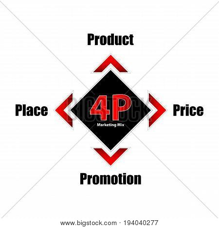 special 4P marketing mix model business concept productpriceplace promotion banner