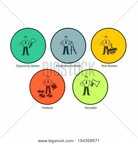 Set of multicolored round buttons are Opportunity Seeker Experience Architect Rule Breaker Producer Storyteller. Five graphic icons that illustrate the qualities of a leader manager superintendent head superior etс.