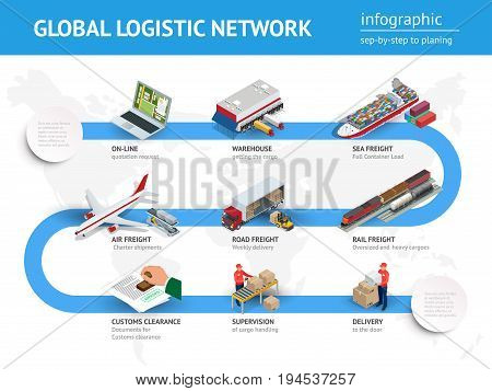 Global logistics network Flat 3d isometric vector illustration. Infographics of Road freight, road freight, air freight, sea freight, customs clearanc, on-line quotation request.