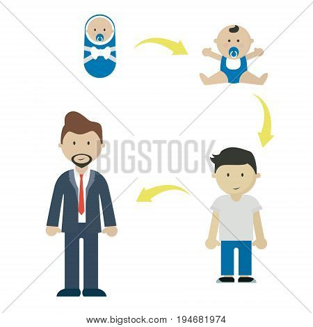 Life cycle. Growing men age. Life stages arrows isolated