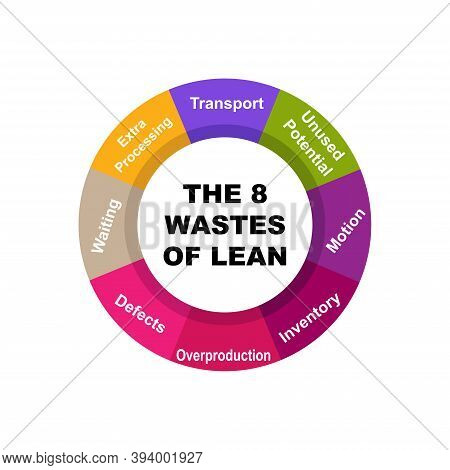 Diagram Of The 8 Wastes Of Lean With Keywords. Eps 10 - Isolated On White Background