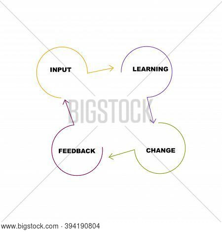 Diagram Of Improvement Circle Skills With Keywords. Eps 10 - Isolated On White Background