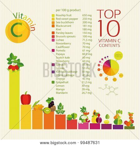 Top 10 fruits and vegetables with a maximum content of ascorbic acid in vegetables fruits and berries. The diagram and table of values. poster