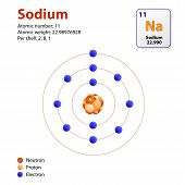 Atom sodium. This diagram shows the electron shell configuration for the sodium atom poster