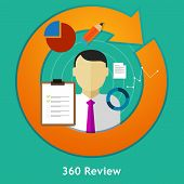 360 degree review feedback evaluation performance employee human resource assessment vector poster