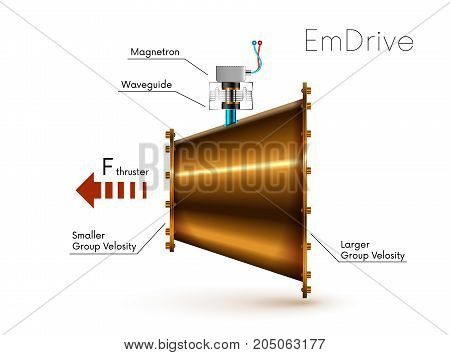 Emdrive or em drive - electromagnetic microwaves drive. Impossible engine. VECTOR schematic diagram
