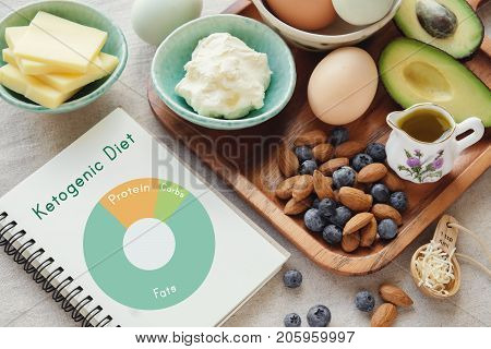 Keto ketogenic diet with nutrition diagram low carb high fat healthy weight loss meal plan