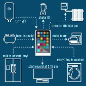 The control circuit of all appliances through a console, tablet or phone. Internet of things concept poster