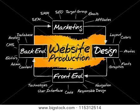 Website Production Process