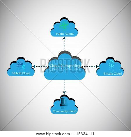 Cloud Computing Concept, Cloud Categorization Into Public, Private, Hybrid And Community Cloud