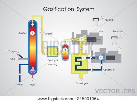 Gasification is a process that converts organic or fossil fuel based carbonaceous materials into carbon monoxide hydrogen and carbon dioxide.