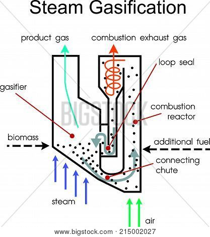 Wood gas is a syngas fuel which can be used as a fuel for furnaces stoves and vehicles in place of gasoline diesel or other fuels. Illustration vector.