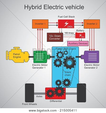A hybrid electric vehicle is a type of hybrid vehicle and electric vehicle that combines a conventional internal combustion engine (ICE) propulsion system with an electric propulsion system (hybrid vehicle drivetrain).