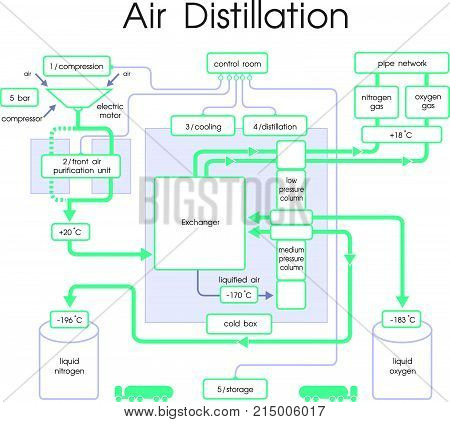 Distillation is a process of separating the component substances from a liquid mixture by selective evaporation and condensation. Chart vector.