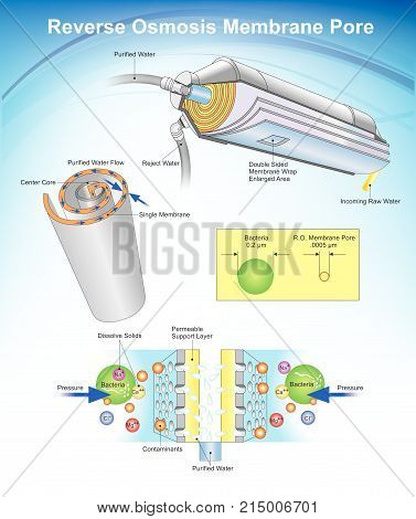Reverse osmosis (RO) is a water purification technology that uses a semipermeable membrane to remove ions molecules and larger particles from drinking water. Info graphic Illustration.