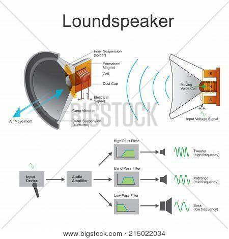 A loudspeaker or loud-speaker or speaker is an electroacoustic transducer which converts an electrical audio signal into a corresponding sound.