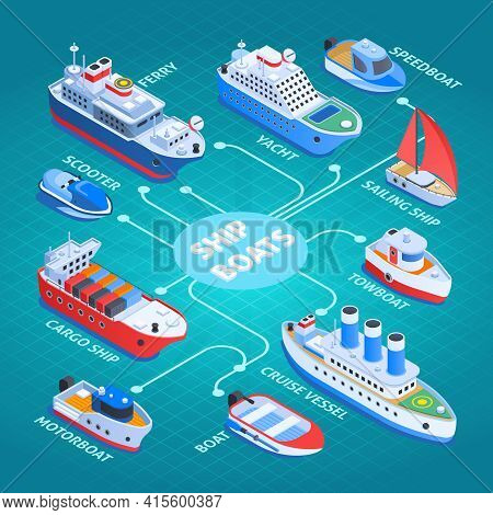 Ships Isometric Flowchart With Cargo Vessel, Ferry, Cruiser, Sail And Motor Boats On Turquoise Backg