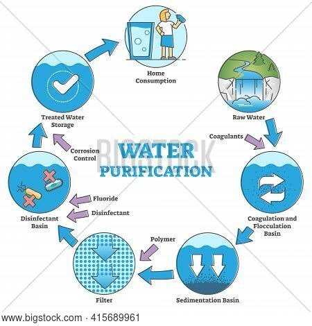 Water Purification System With Labeled Filtration Stages Outline Diagram