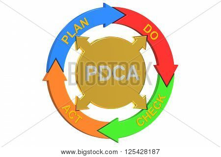 PDCA Plan Do Check Act concept. 3D rendering