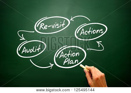 Four Steps Of The Audit Process In Order To Audit A Company ..