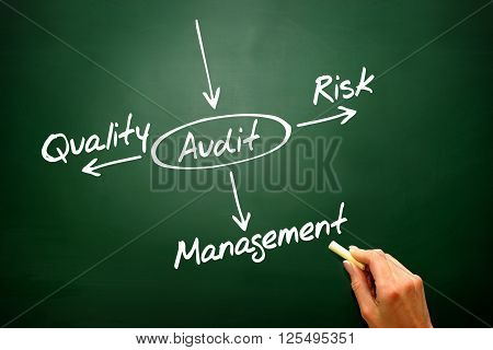 Several Possible Outcomes Of Performing An Audit, Presentation Background..