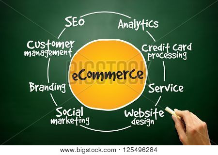 E-commerce process business concept on blackboard, presentation background