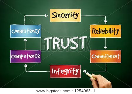 TRUST process business concept on blackboard, presentation background