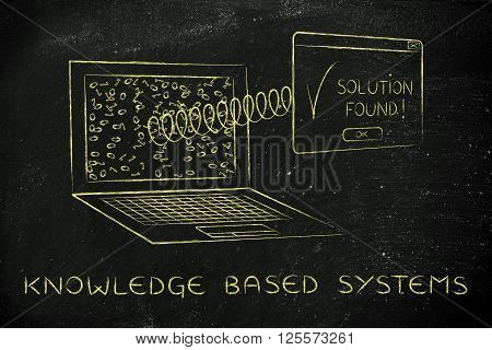 Laptop With Solution Pop-up With Spring, Knowledge Based Systems
