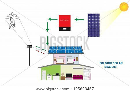 Diagram of solar on grid system present by home photovoltaic and solar equipment