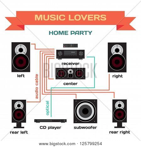 Wiring a music system for home party vector flat design. Connect the receiver to your speakers, subwoofer and player. Turning music for home parties and for music lovers