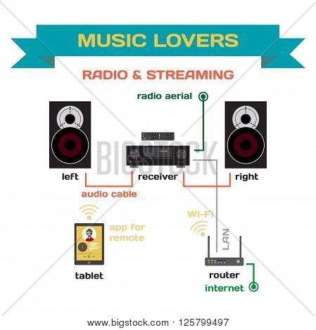 Wiring a music system for analog radio and streaming music vector flat design. Connect the receiver to your speakers and router. Radio and streaming music for home parties and for music lovers
