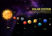 Banner with planets position comparing to Sun. Neptune and Pluto, Mars and Venus, Jupiter and Uranus, Saturn and Mercury, Earth globe. Universe and space, galaxy and cosmology theme poster