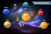 Solar system with cartoon planets on orbit around Sun. Earth and mars, Mercury and Venus, Neptune and Jupiter, Uranus and Saturn. Space and science, astronomy and exploration, celestial theme poster