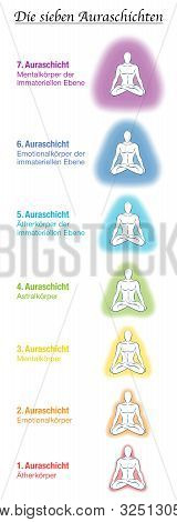 Seven Aura Bodies Chart, German Names, Meditating Yoga Man. Etheric, Emotional, Mental, Astral, Cele