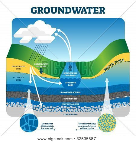 Groundwater Vector Illustration. Labeled Educational Earth Liquid Exchange And Filtration Process. E