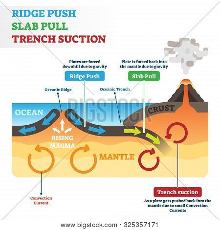 Ridge Push, Slab Pull Or Trench Suction Labeled Scheme Vector Illustration. Educational Geography Gr