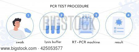 Covid-19 Test Procedure Infographic. A Doctor In Latex Gloves Takes Nasal Swab Test. Male Patient Do