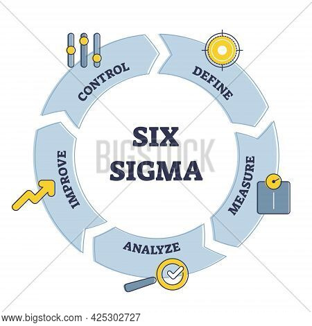 Six Sigma Techniques And Tools Cycle For Process Improvement Outline Diagram. Define, Measure, Analy