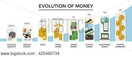 Evolution Money Concept Set Abstract Diagram Describing The Years When Particular Measure Of Money W