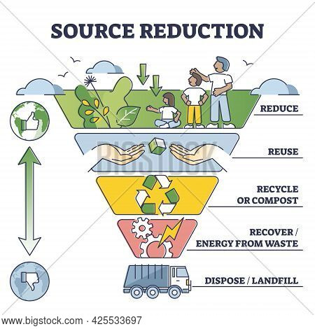 Source Reduction And Environmental Friendly Waste Management Outline Diagram. Gradient Scheme With L