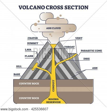 Volcano Cross Section With Structure Description In Side View Outline Diagram. Educational Geology I