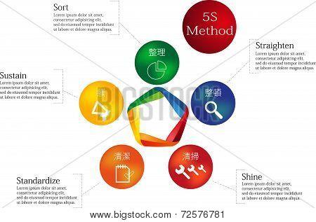 5S Method