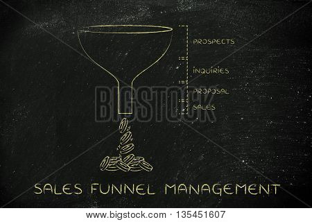Sales Funnel Management, Prospects Inquiries Proposal Sales Version